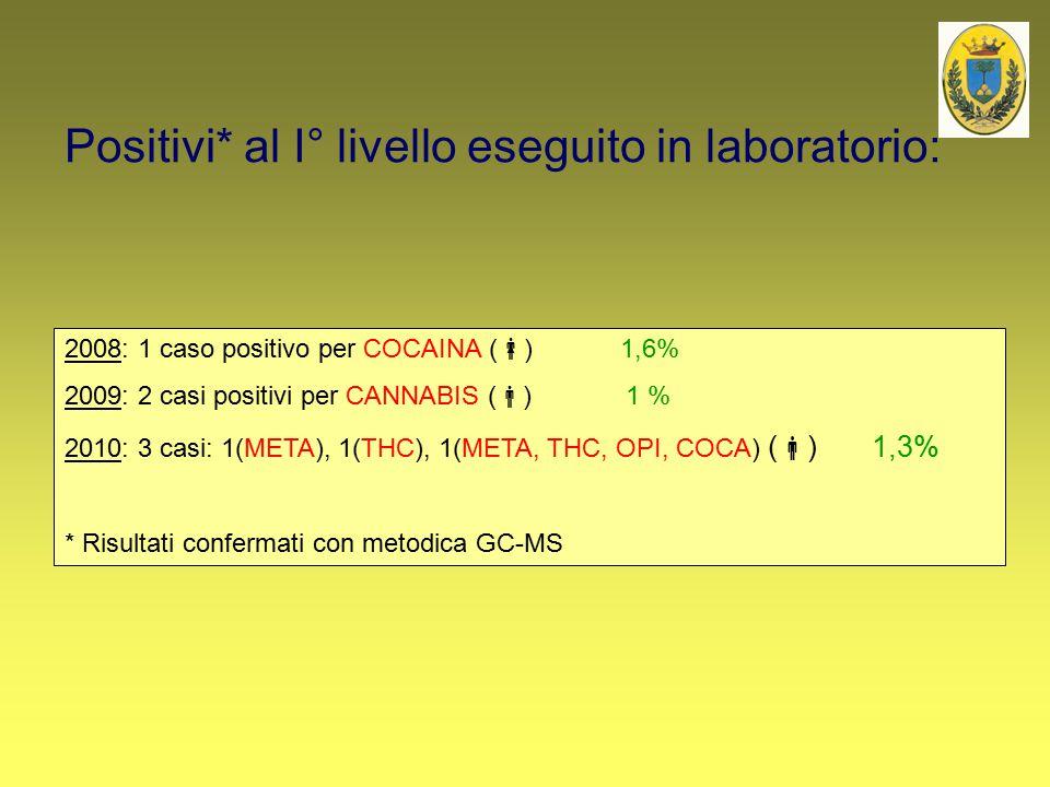 Positivi* al I° livello eseguito in laboratorio: