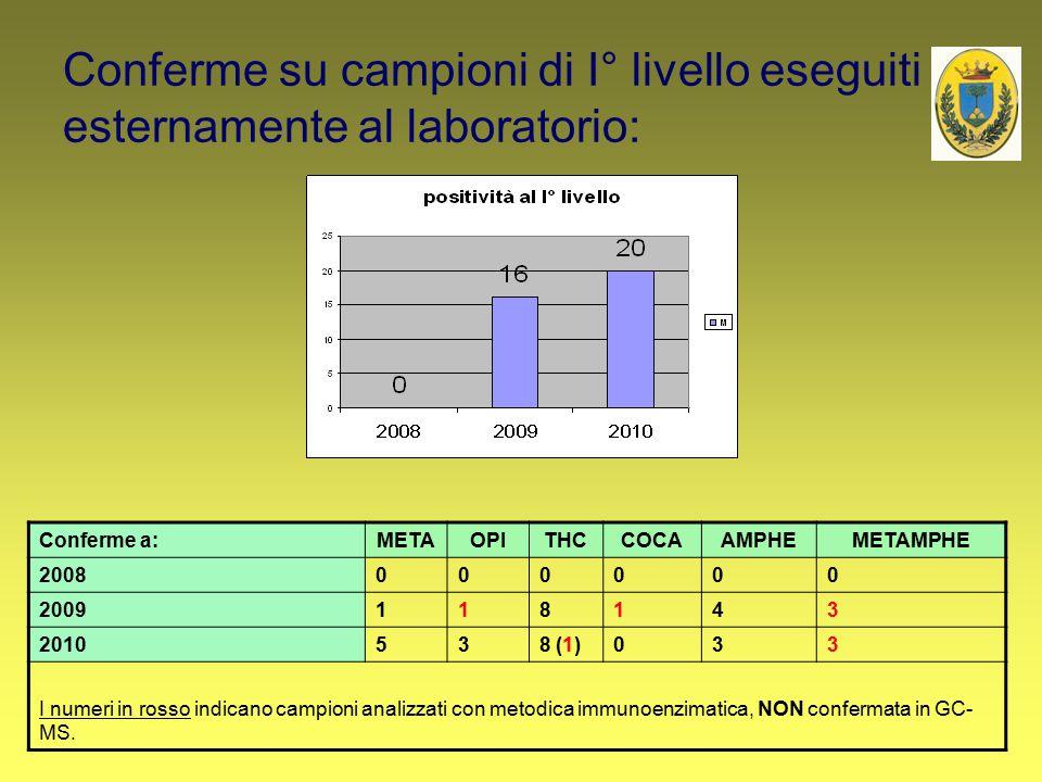 Conferme su campioni di I° livello eseguiti esternamente al laboratorio: