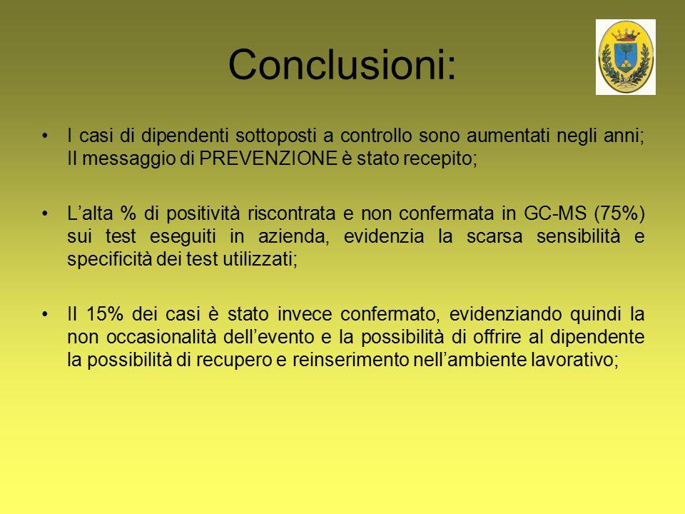 Conclusioni: I casi di dipendenti sottoposti a controllo sono aumentati negli anni; Il messaggio di PREVENZIONE è stato recepito;