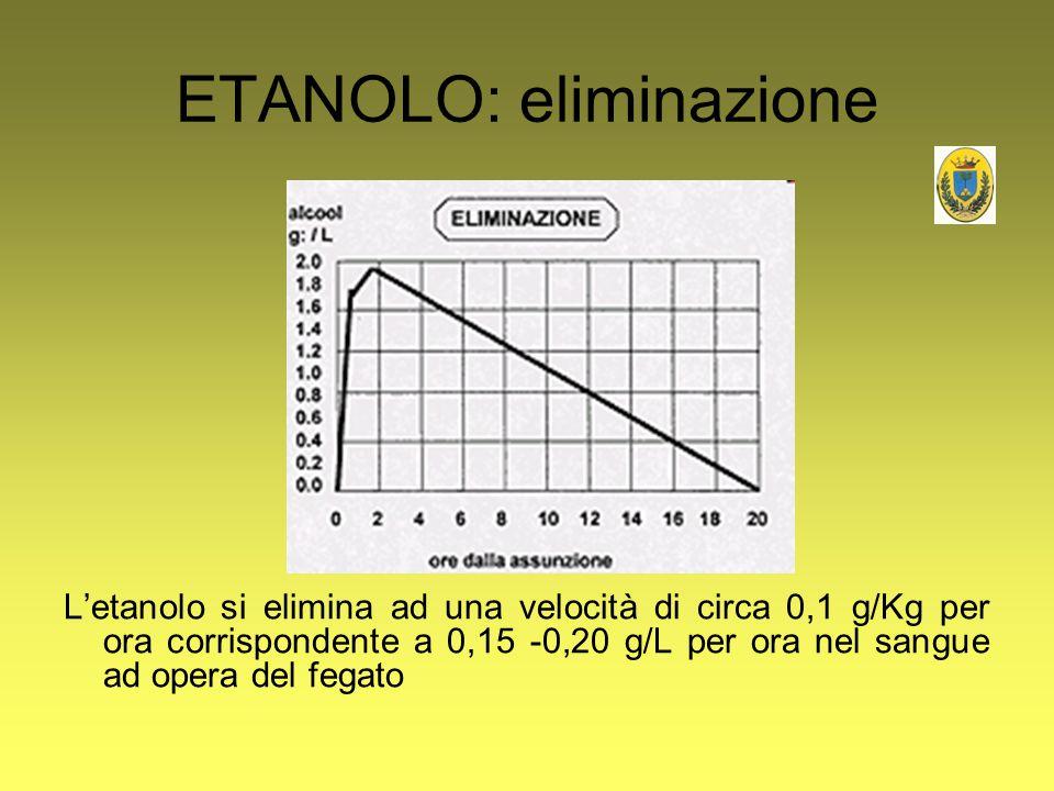ETANOLO: eliminazione