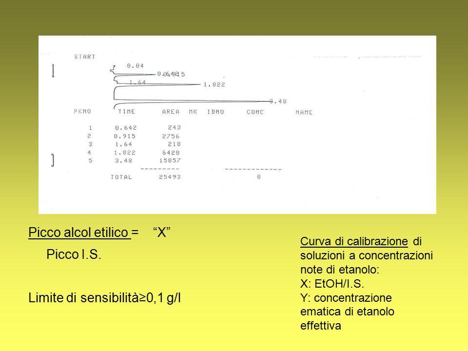 Picco alcol etilico = X Picco I.S.