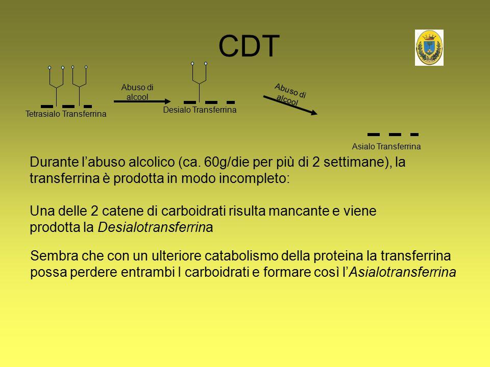CDT Desialo Transferrina. Abuso di alcool. Abuso di alcool. Tetrasialo Transferrina. Asialo Transferrina.