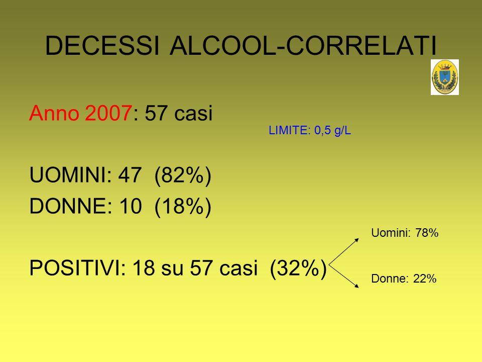 DECESSI ALCOOL-CORRELATI