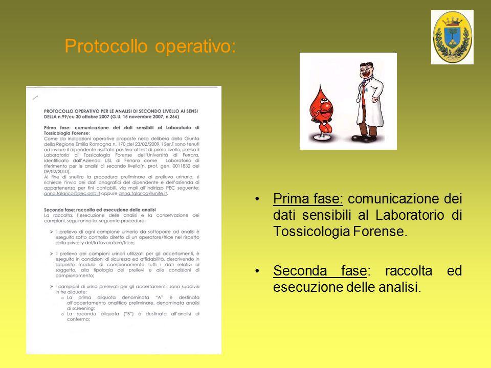 Protocollo operativo: