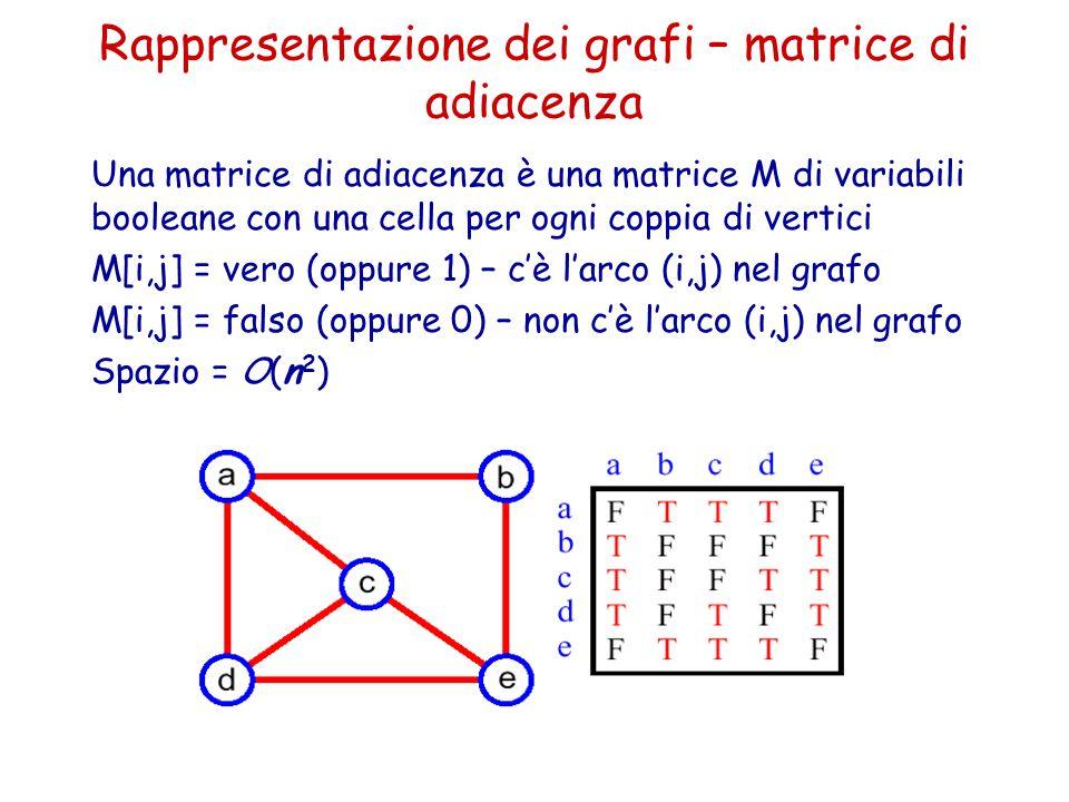 Rappresentazione dei grafi – matrice di adiacenza