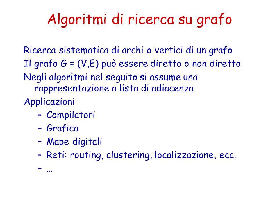 Algoritmi di ricerca su grafo