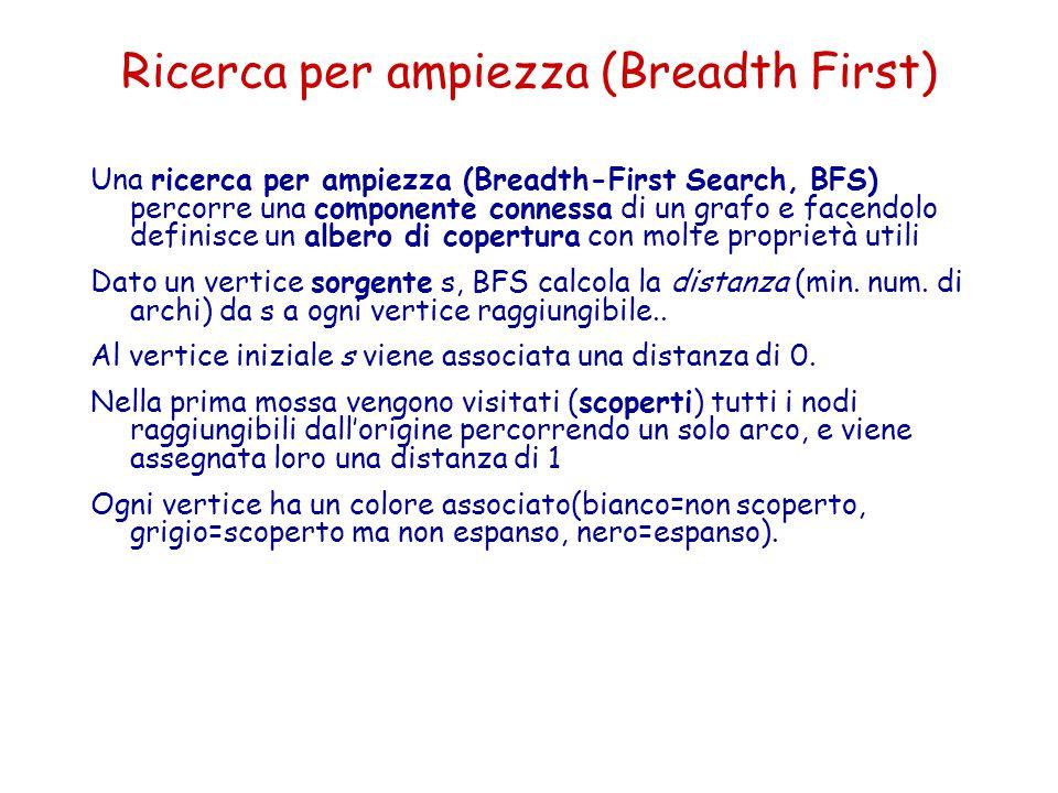 Ricerca per ampiezza (Breadth First)