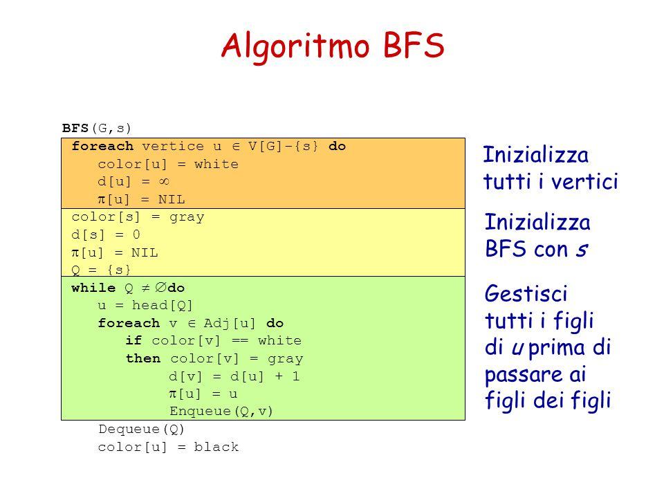 Algoritmo BFS Inizializza tutti i vertici Inizializza BFS con s