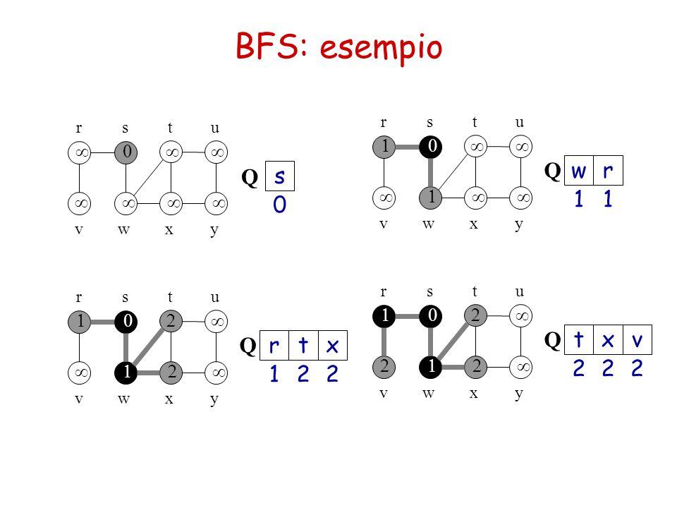BFS: esempio Q Q w r s 1 1 Q Q t x v r t x 2 2 2 1 2 2 1 ¥ ¥ ¥ ¥ ¥ ¥ 1