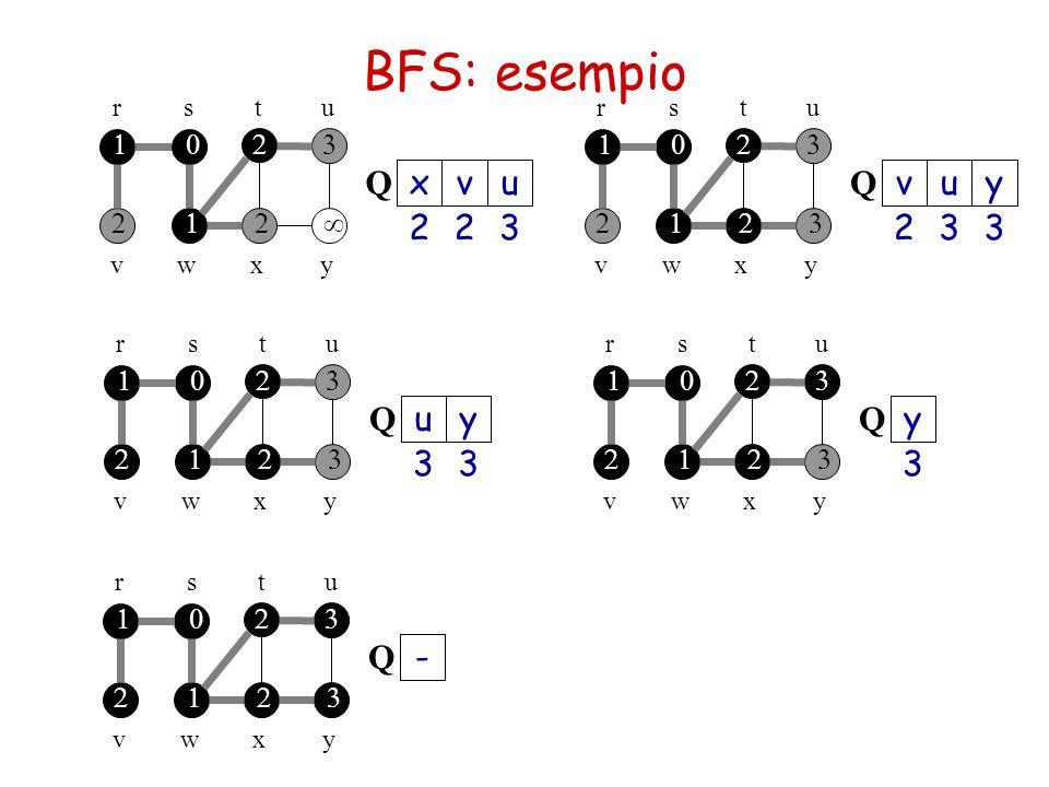 BFS: esempio Q x v u Q v u y 2 2 3 2 3 3 Q u y Q y 3 3 3 - Q 1 2 3 1 2