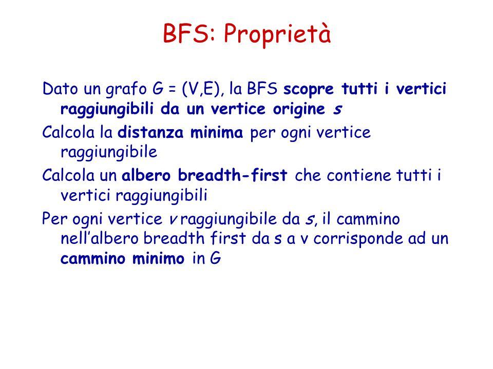 BFS: Proprietà Dato un grafo G = (V,E), la BFS scopre tutti i vertici raggiungibili da un vertice origine s.
