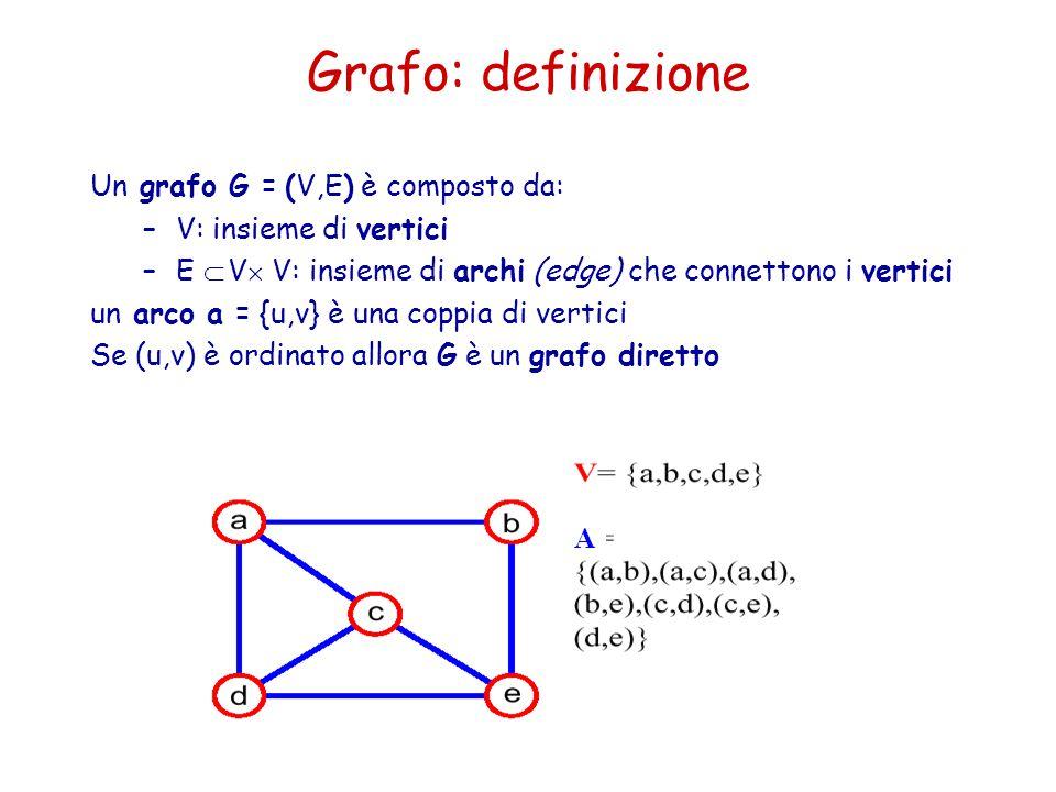 Grafo: definizione Un grafo G = (V,E) è composto da: