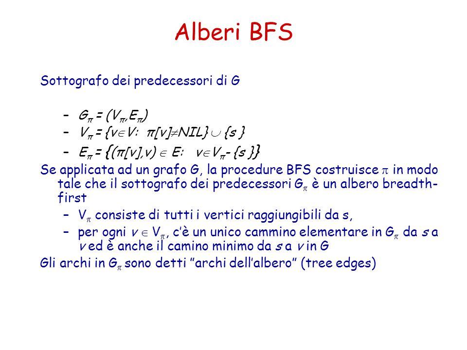 Alberi BFS Sottografo dei predecessori di G Gπ = (Vπ,Eπ)