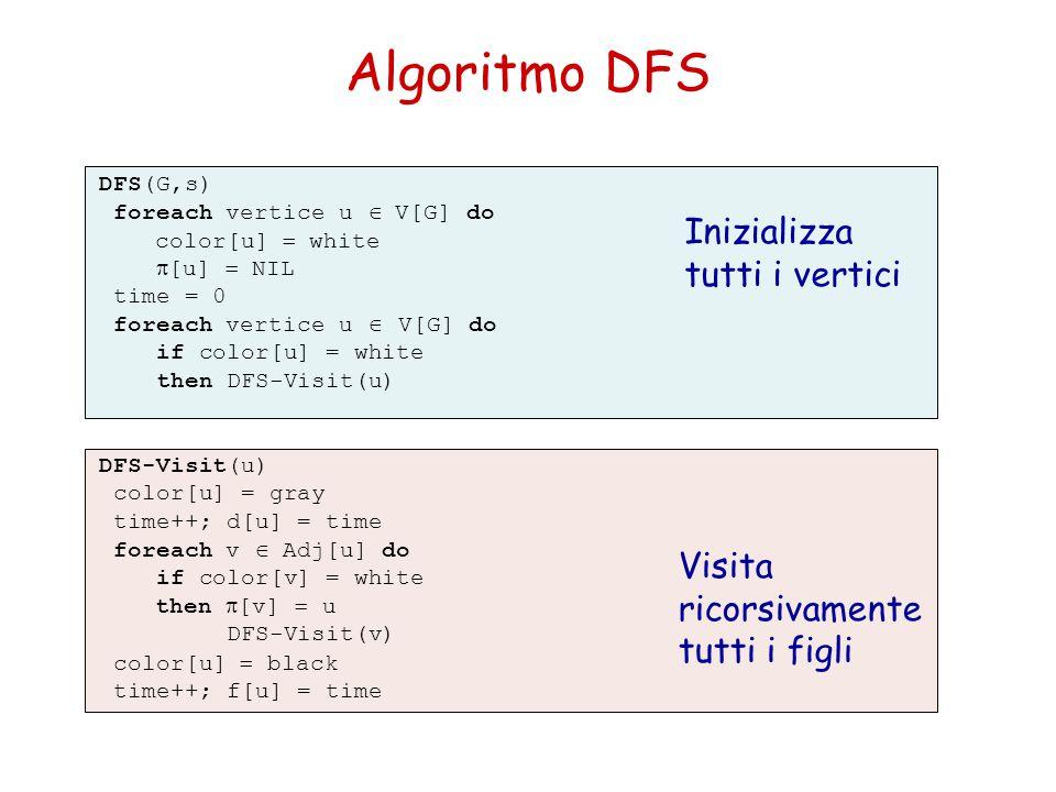 Algoritmo DFS Inizializza tutti i vertici