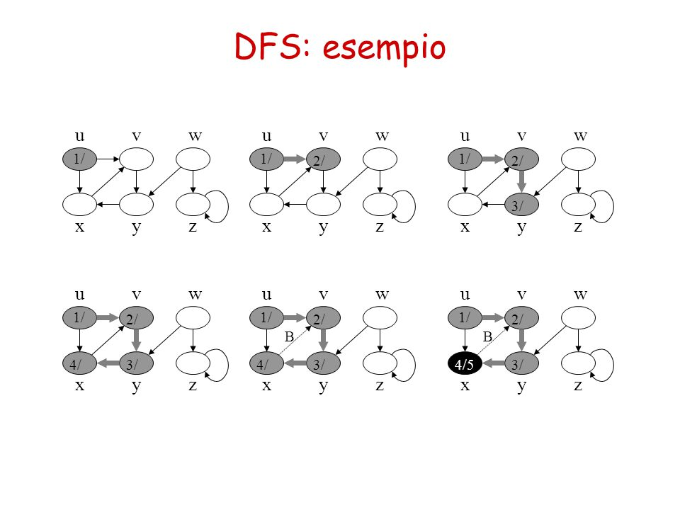 DFS: esempio u v w u v w u v w x y z x y z x y z u v w u v w u v w x y