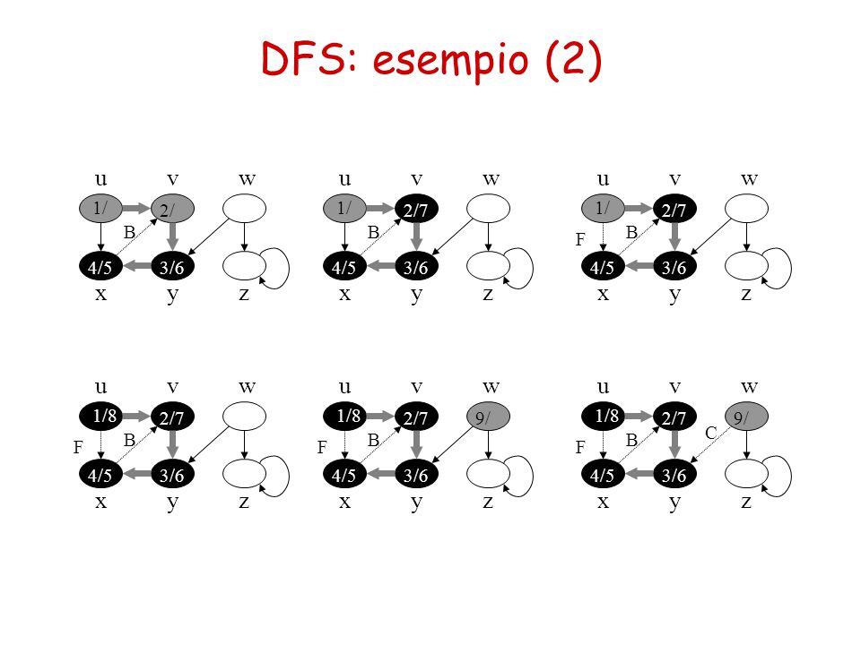 DFS: esempio (2) u v w u v w u v w x y z x y z x y z u x v w y z u v w