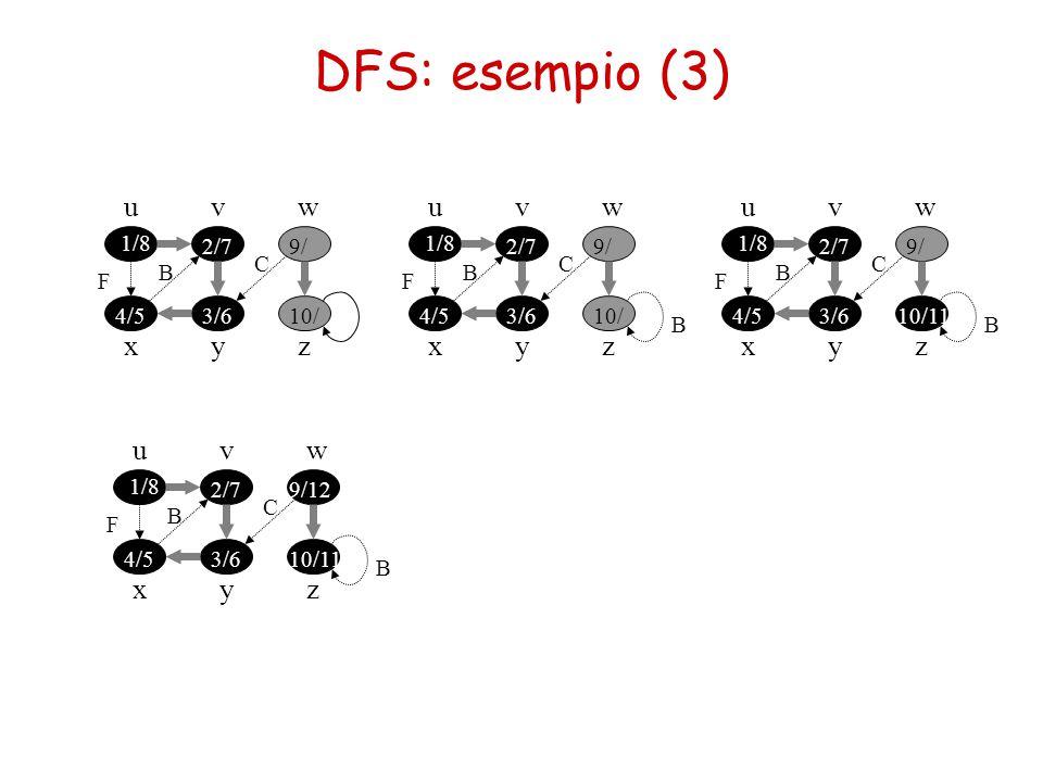 DFS: esempio (3) u v w u v w u v w x y z x y z x y z u v w x y z 1/8