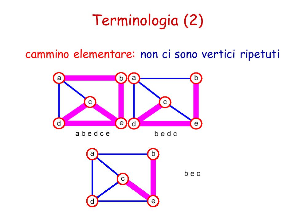 Terminologia (2) cammino elementare: non ci sono vertici ripetuti