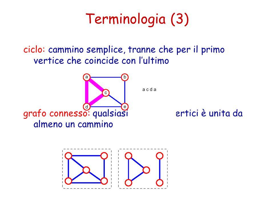 Terminologia (3) ciclo: cammino semplice, tranne che per il primo vertice che coincide con l'ultimo.