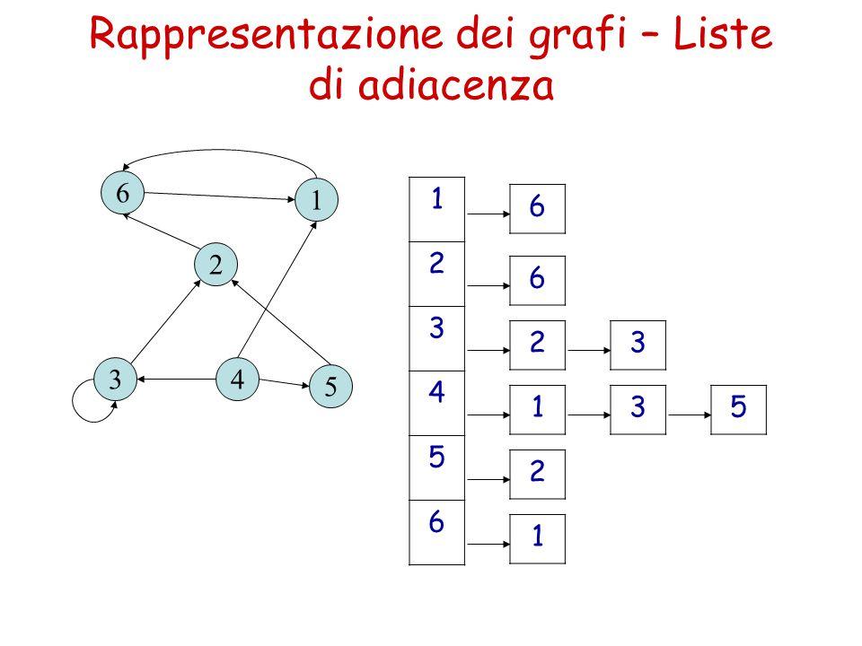 Rappresentazione dei grafi – Liste di adiacenza