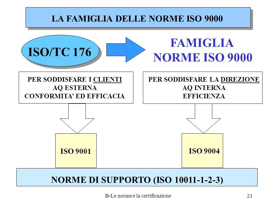 FAMIGLIA NORME ISO 9000 ISO/TC 176 LA FAMIGLIA DELLE NORME ISO 9000