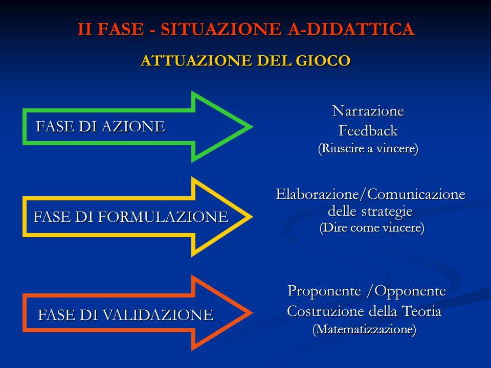 II FASE - SITUAZIONE A-DIDATTICA ATTUAZIONE DEL GIOCO