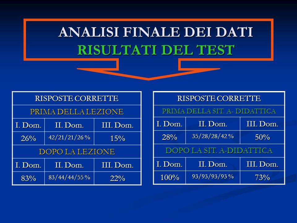 ANALISI FINALE DEI DATI RISULTATI DEL TEST