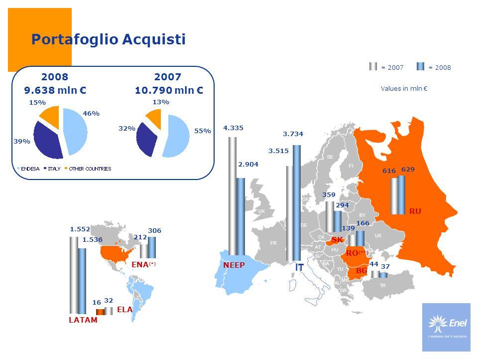 Portafoglio Acquisti 2008 9.638 mln € 2007 10.790 mln € IT RU SK