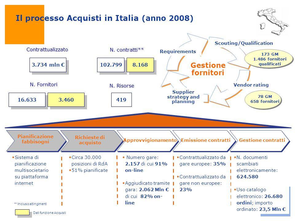Il processo Acquisti in Italia (anno 2008)