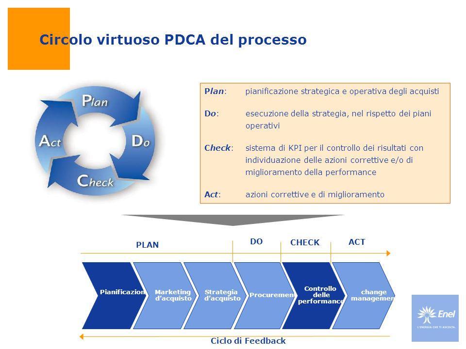 Circolo virtuoso PDCA del processo