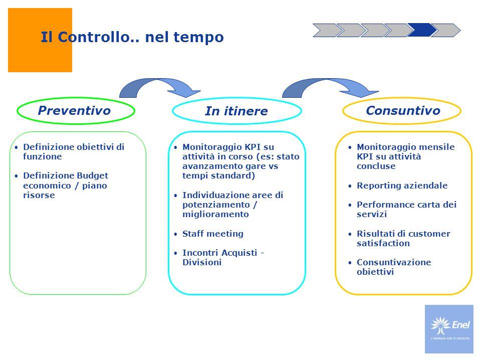 Il Controllo.. nel tempo Preventivo In itinere Consuntivo