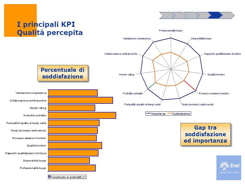 I principali KPI Qualità percepita
