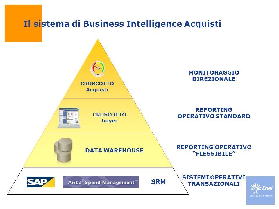 Il sistema di Business Intelligence Acquisti