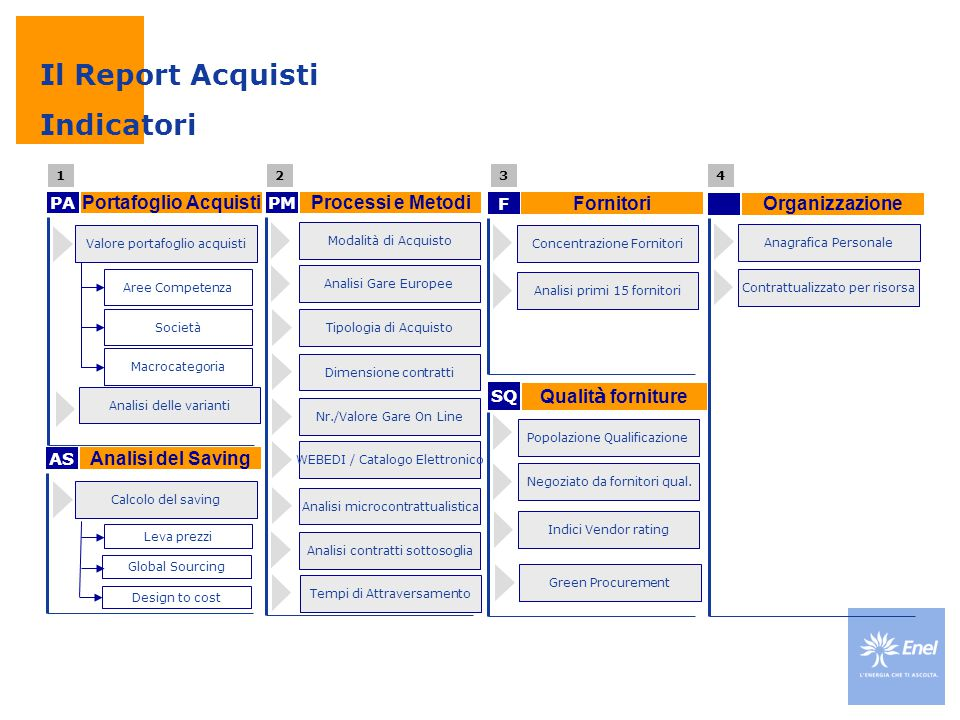 Il Report Acquisti Indicatori Portafoglio Acquisti Processi e Metodi