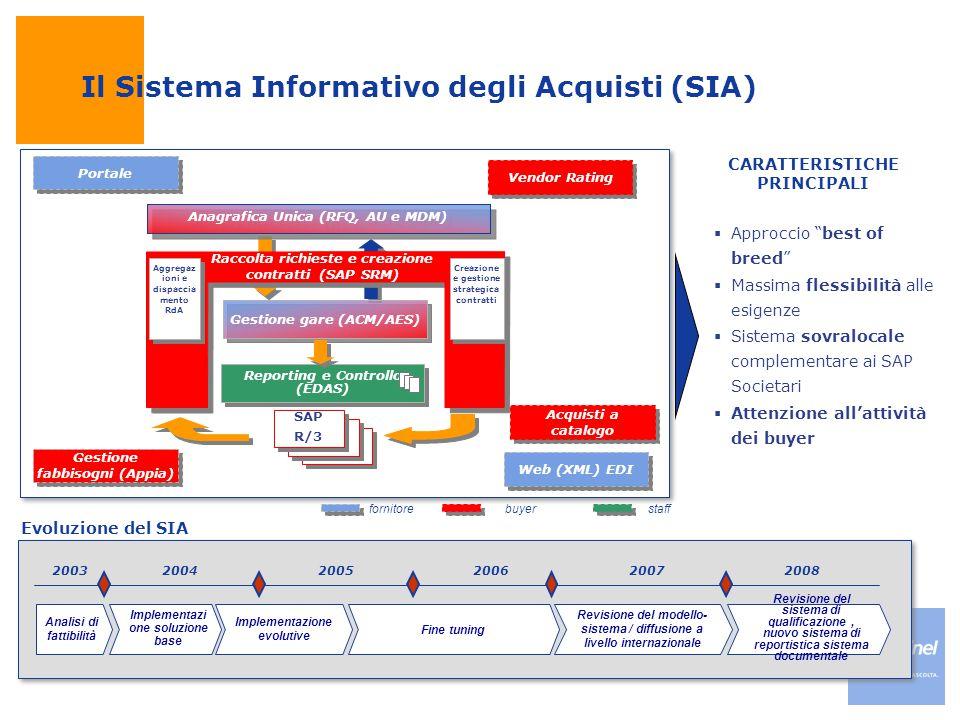 Il Sistema Informativo degli Acquisti (SIA)