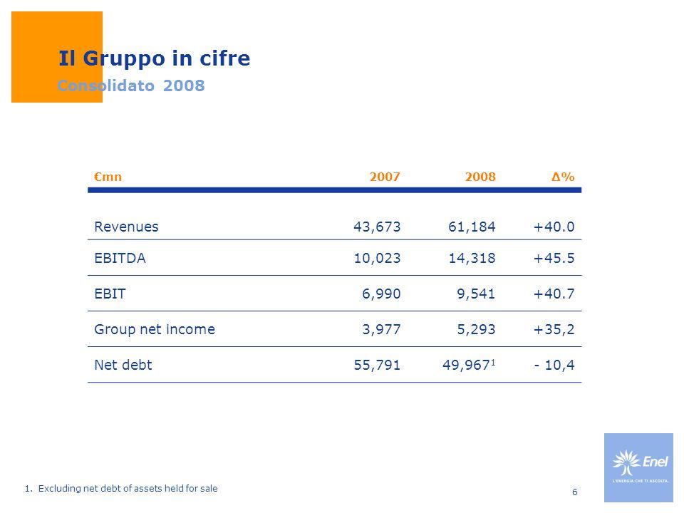 Il Gruppo in cifre Consolidato 2008 Revenues 43,673 61,184 +40.0