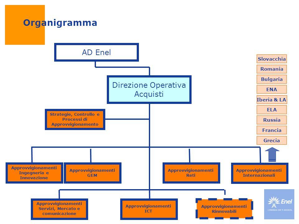 Strategie, Controllo e Processi di Approvvigionamento