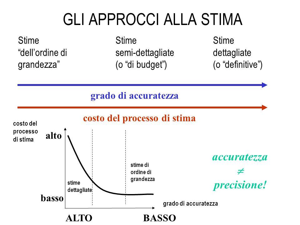 Introduzione al corso cos l economia applicata all for Stima del costo portico