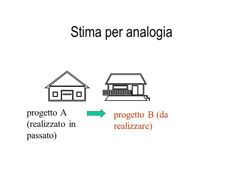 Stima per analogia progetto A (realizzato in passato)
