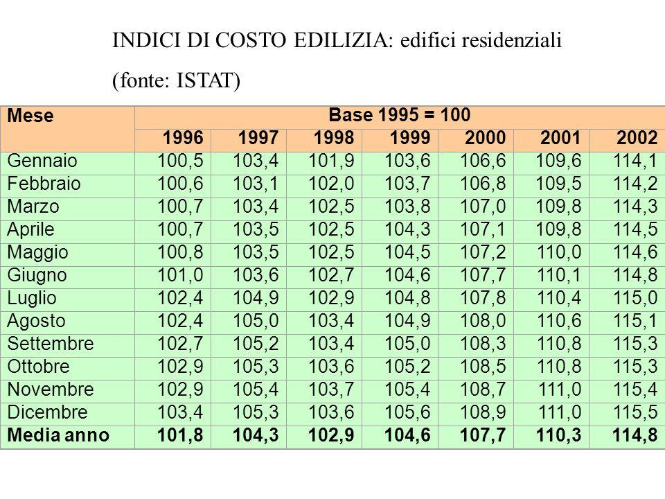 INDICI DI COSTO EDILIZIA: edifici residenziali (fonte: ISTAT)