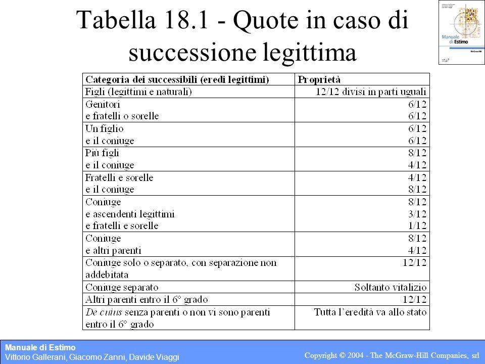 Tabella 18.1 - Quote in caso di successione legittima