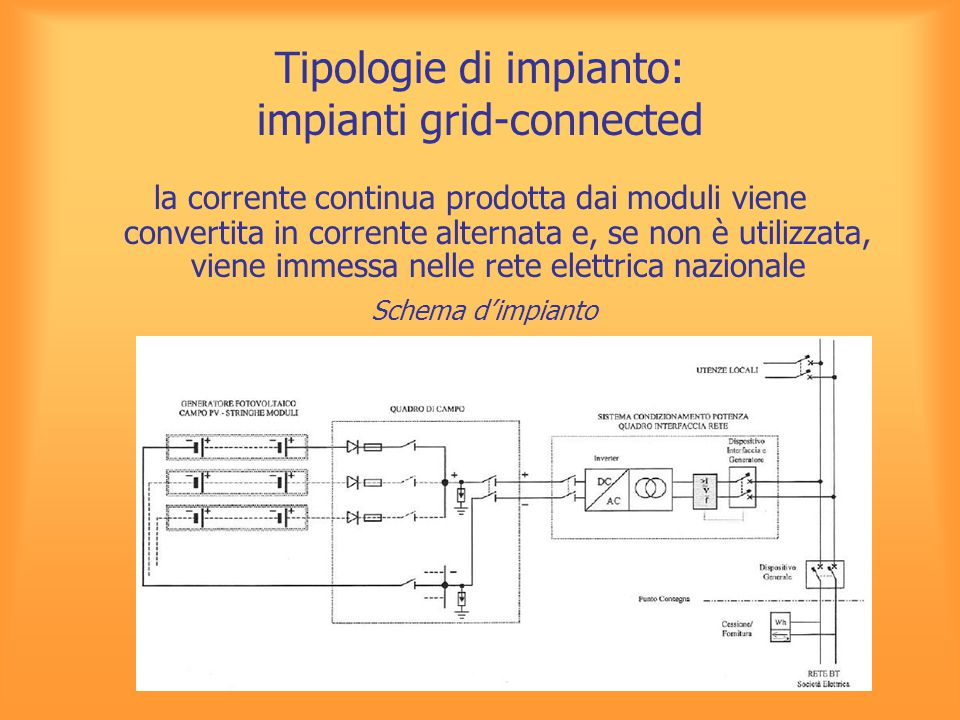 Tipologie di impianto: impianti grid-connected