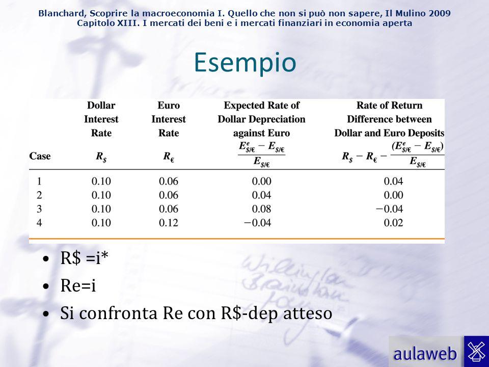 Esempio R$ =i* Re=i Si confronta Re con R$-dep atteso
