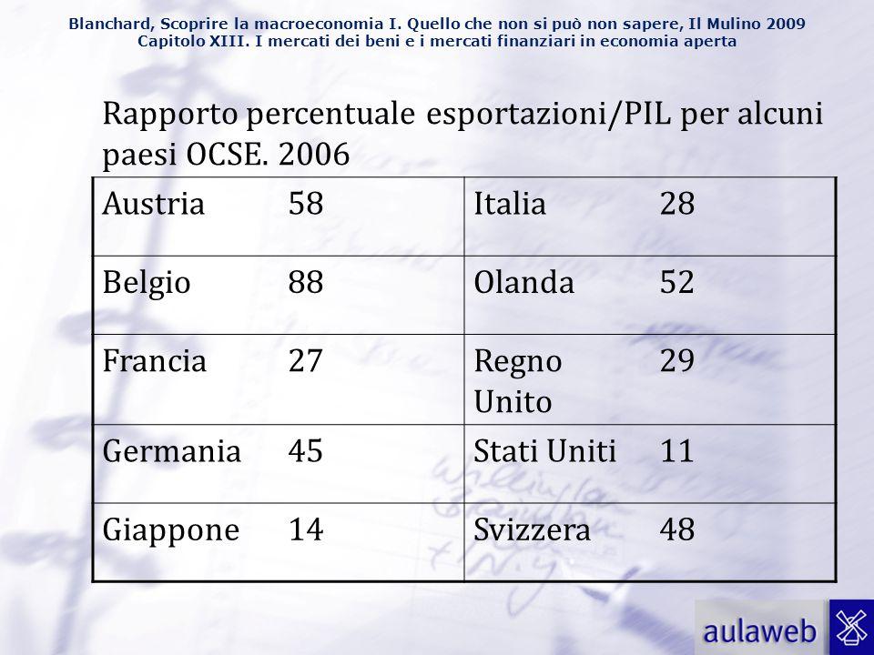 Rapporto percentuale esportazioni/PIL per alcuni paesi OCSE. 2006