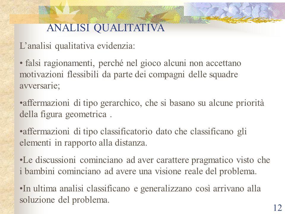 ANALISI QUALITATIVA L'analisi qualitativa evidenzia: