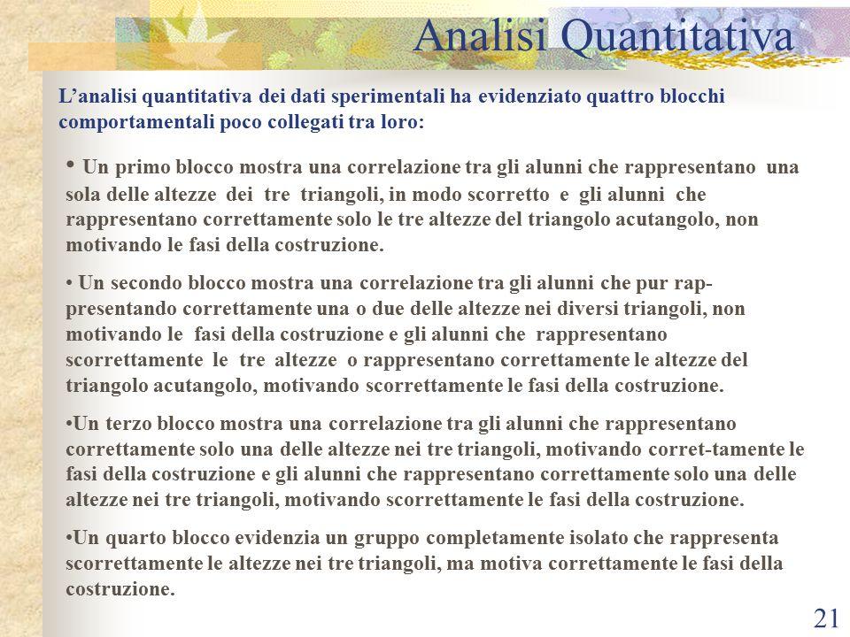 Analisi Quantitativa L'analisi quantitativa dei dati sperimentali ha evidenziato quattro blocchi comportamentali poco collegati tra loro: