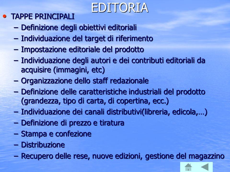 EDITORIA TAPPE PRINCIPALI Definizione degli obiettivi editoriali