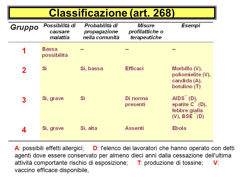 Classificazione (art. 268)