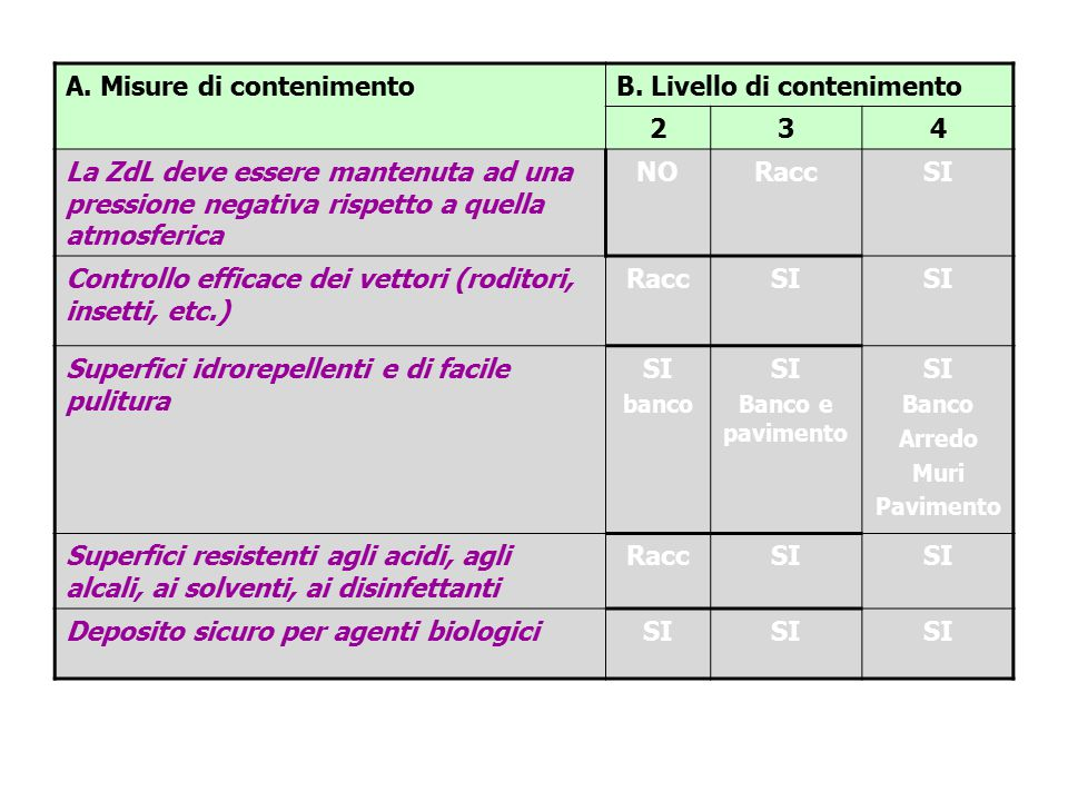 A. Misure di contenimento B. Livello di contenimento 2 3 4