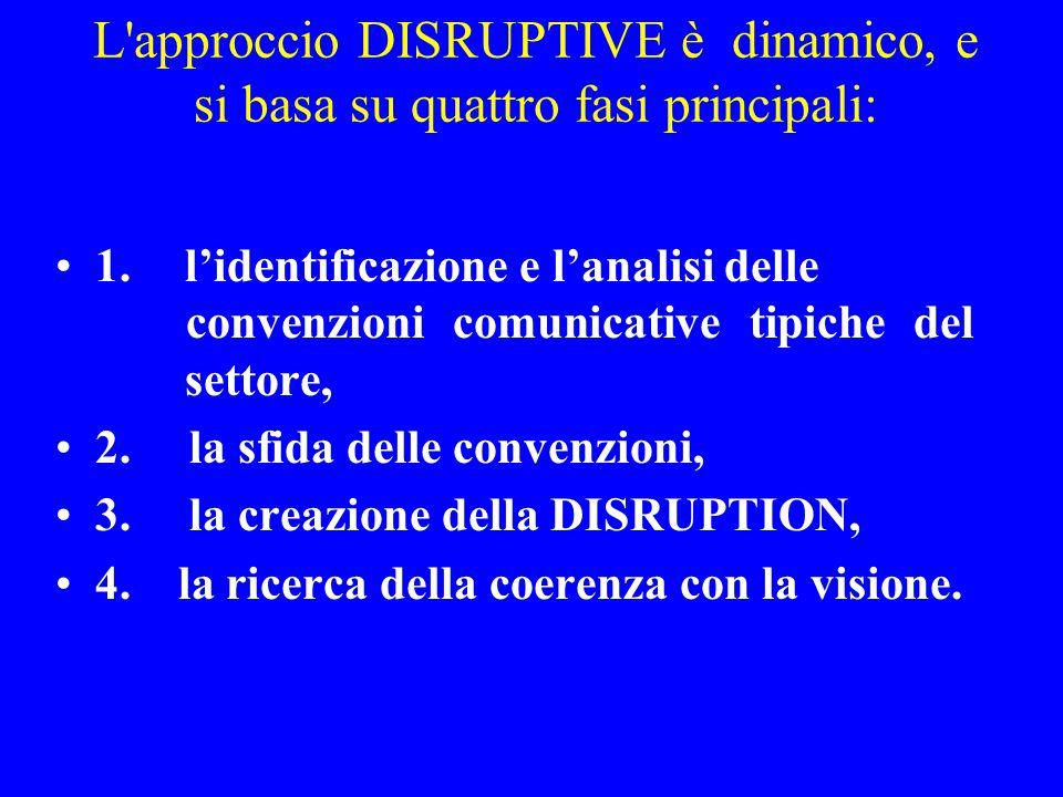 L approccio DISRUPTIVE è dinamico, e si basa su quattro fasi principali: